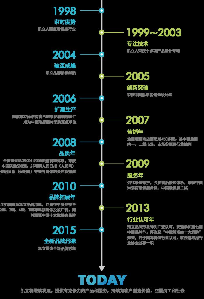 10年品牌历程